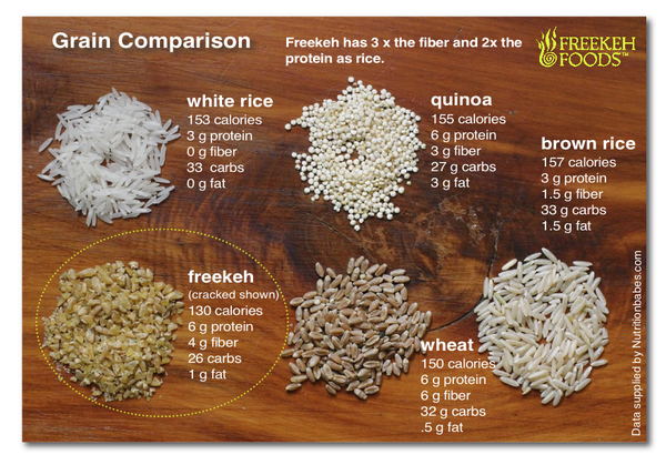 freekeh-grain-comparison